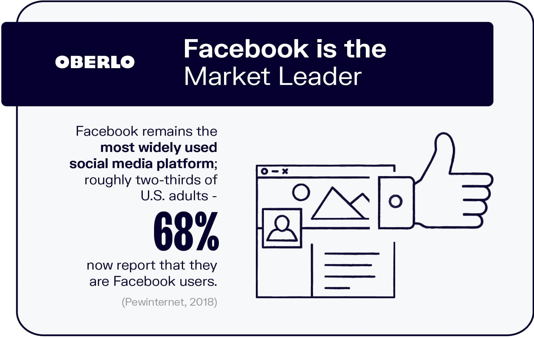 Facebook is the Market Leader