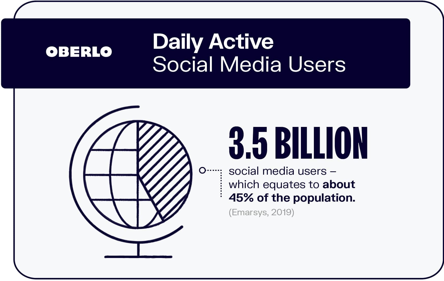 How Many People Use Social Media?