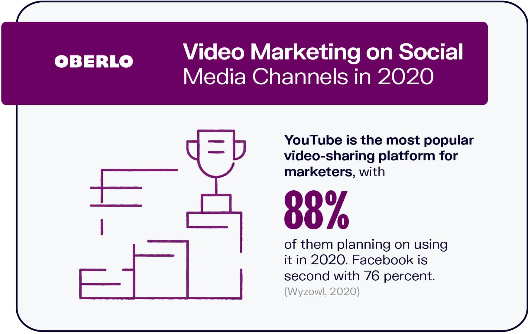 Video Marketing on Social Media Channels in 2020