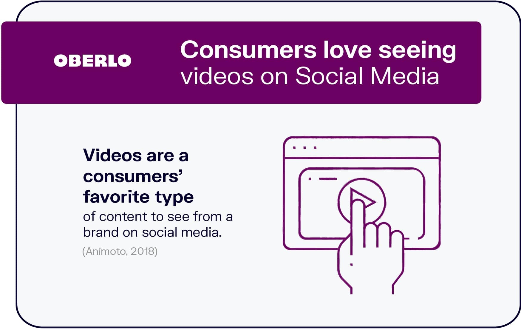 Consumers Love Seeing Videos on Social Media