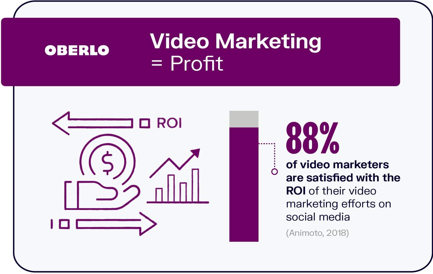 Video Marketing = Profit