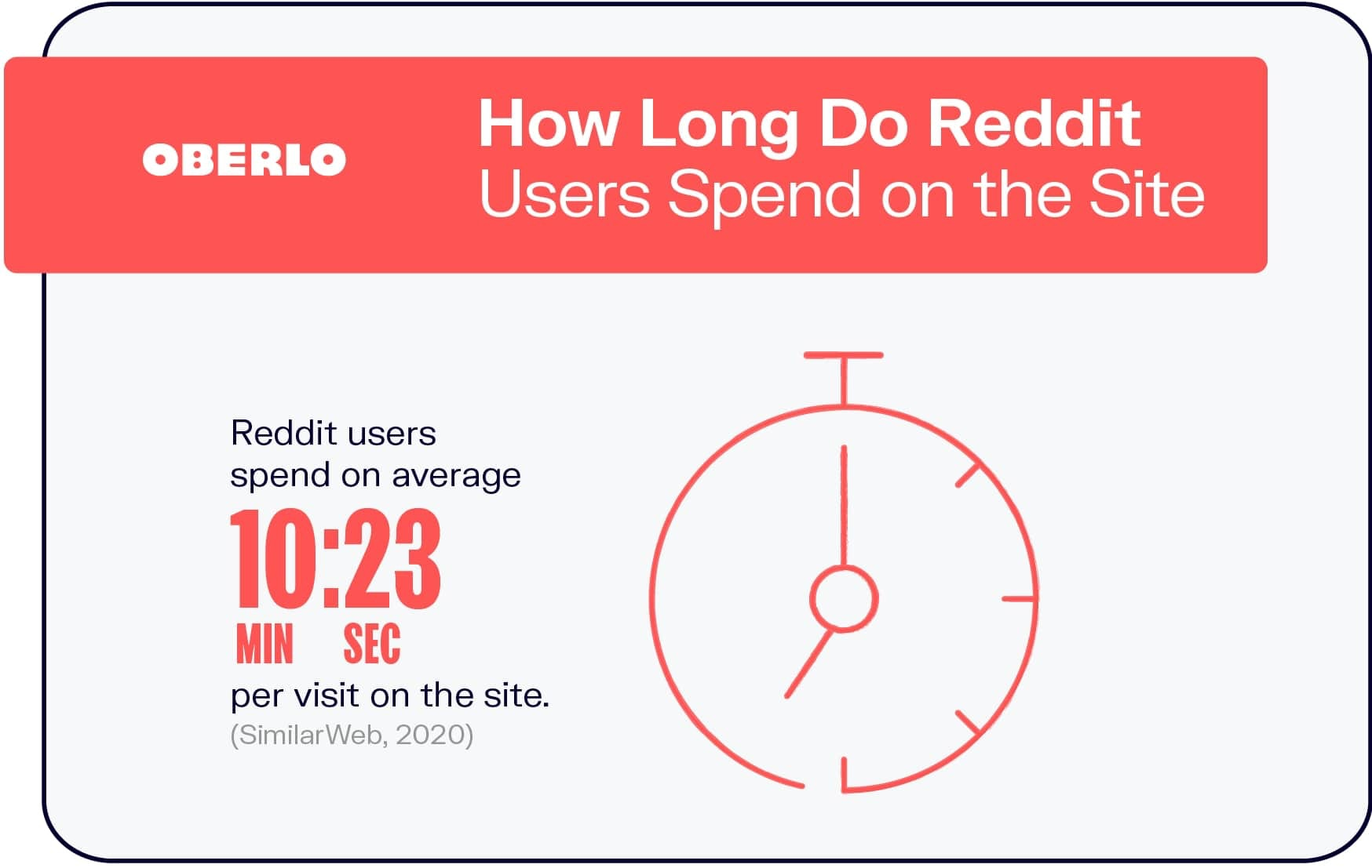 How Long Do Reddit Users Spend on the Site