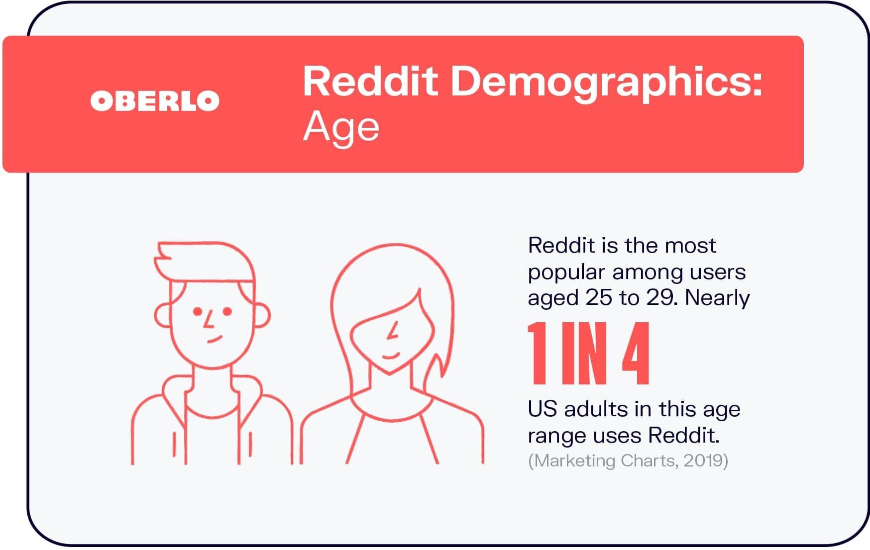 Reddit Demographics: Age