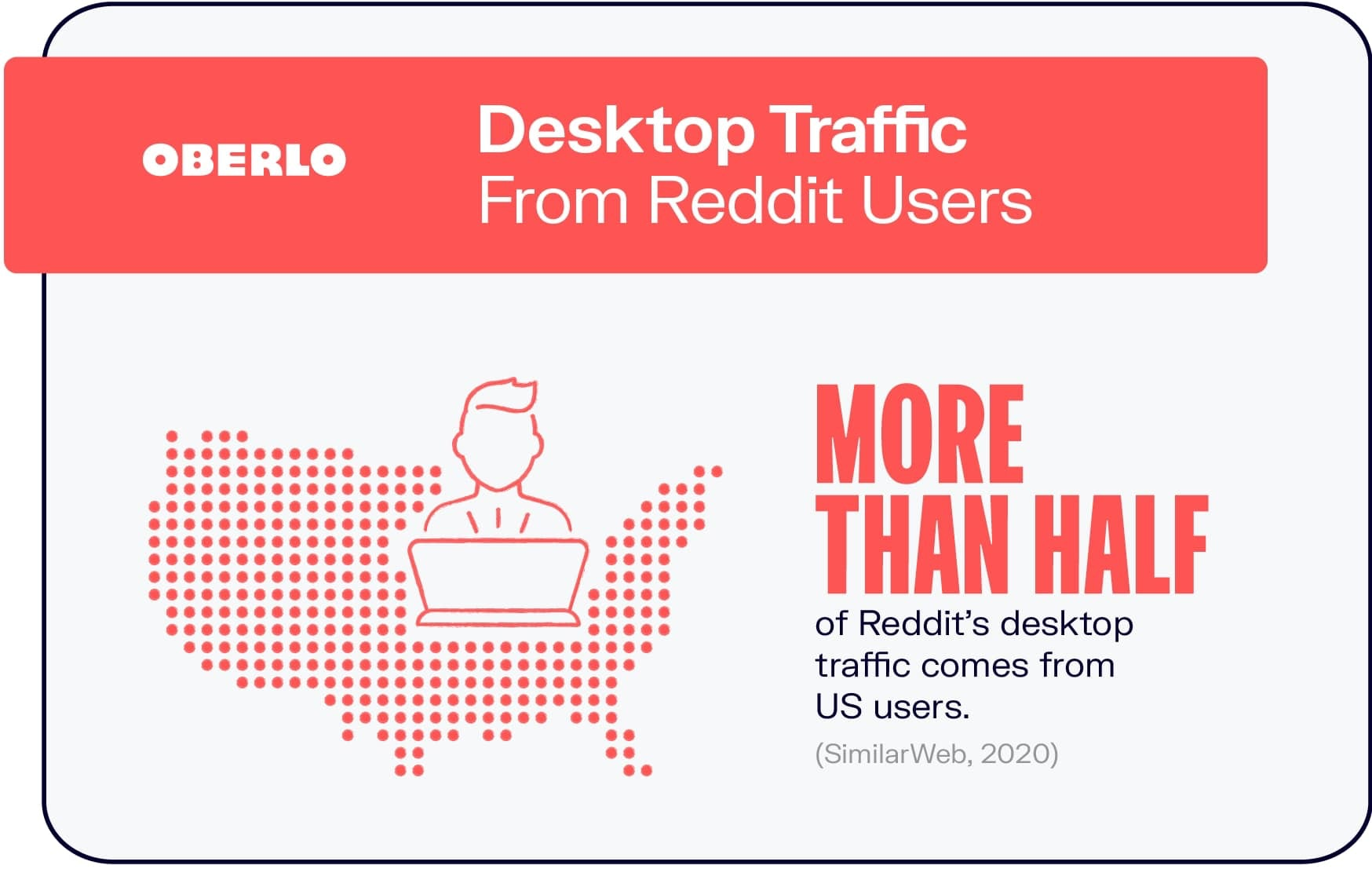 Desktop Traffic From Reddit Users