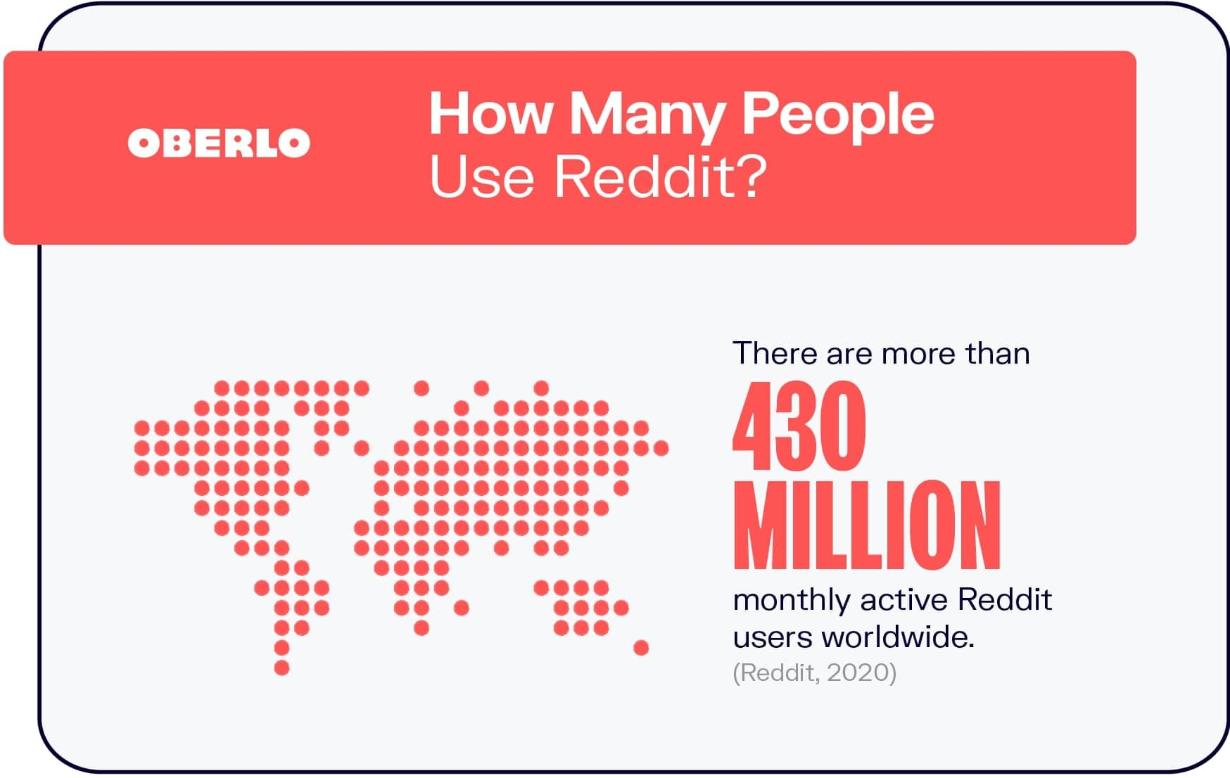 How Many People Use Reddit?
