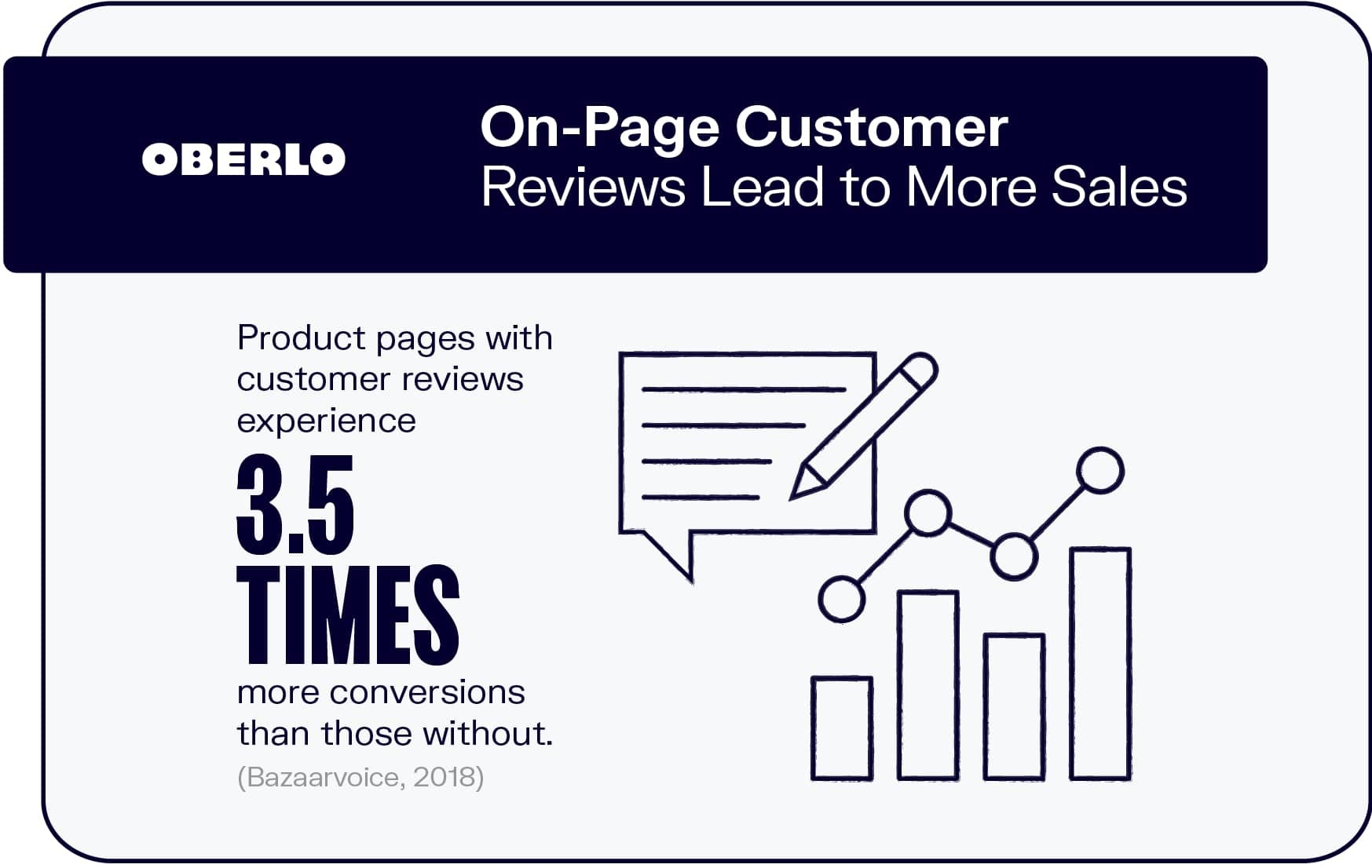 On-Page Customer Reviews Lead to More Sales