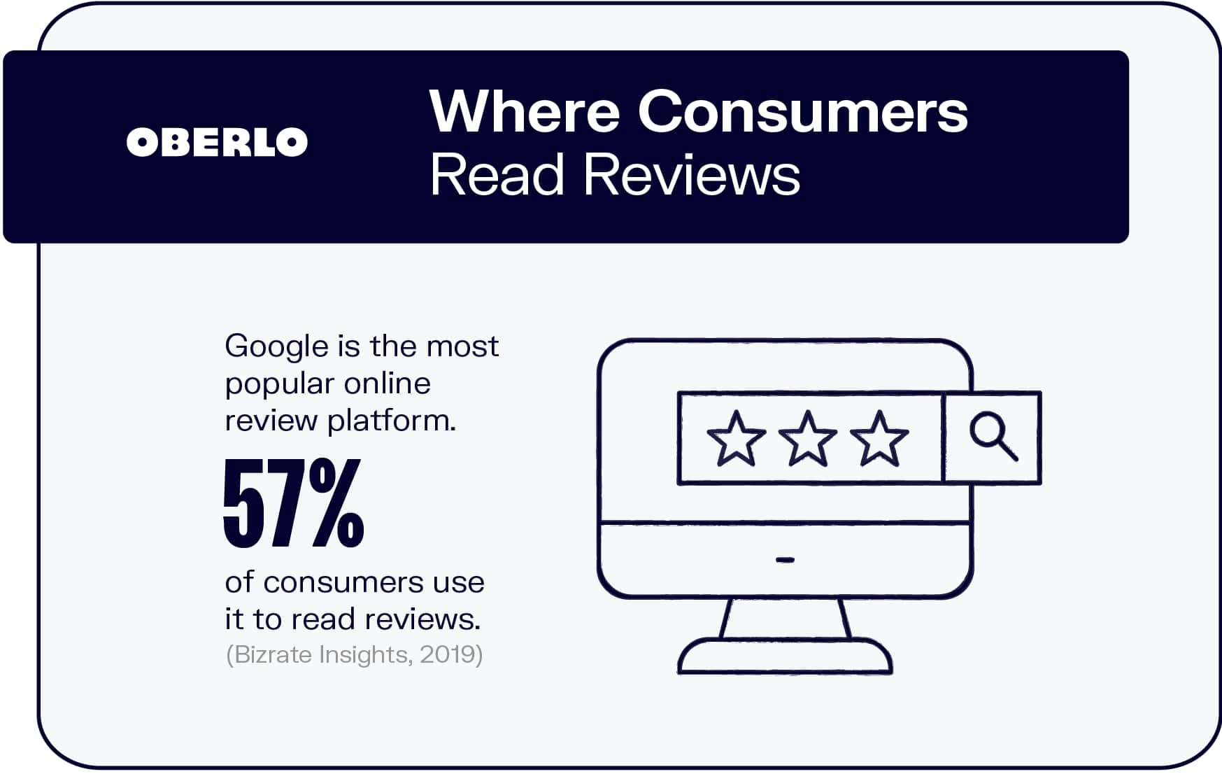 Where Consumers Read Reviews