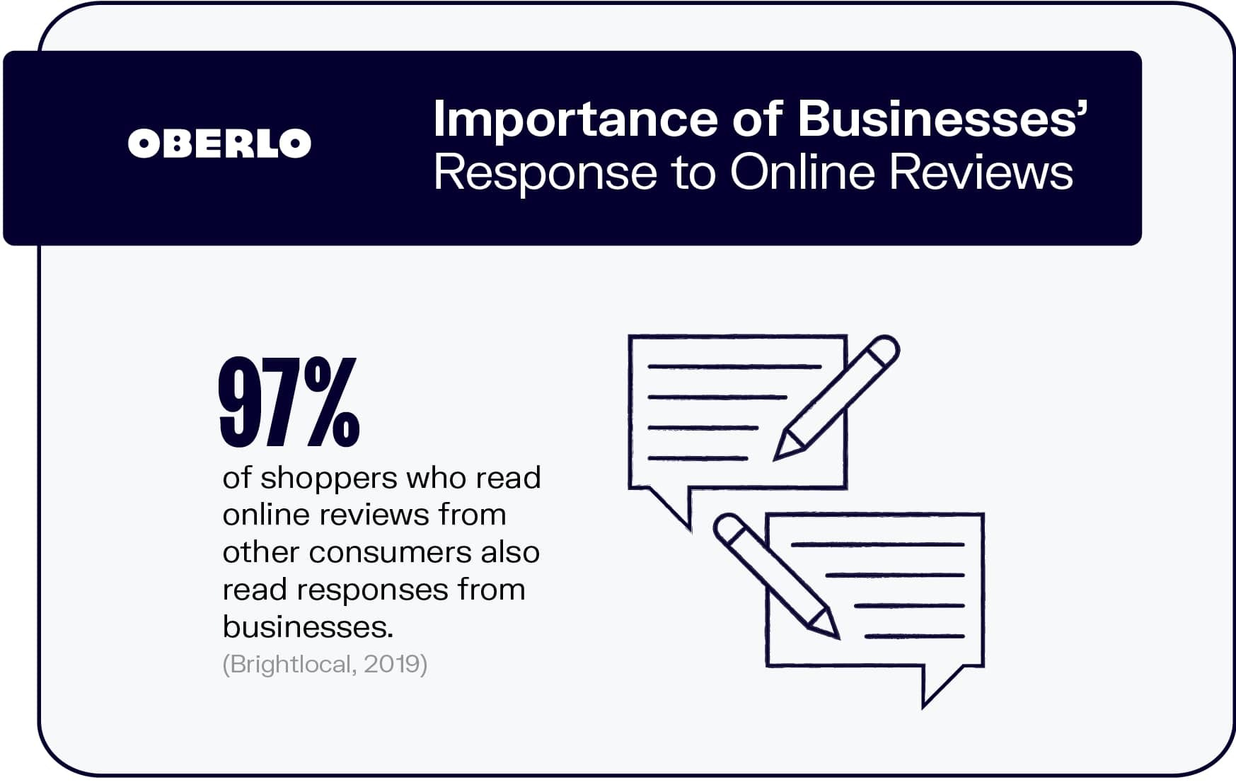 Importance of Businesses' Response to Online Reviews