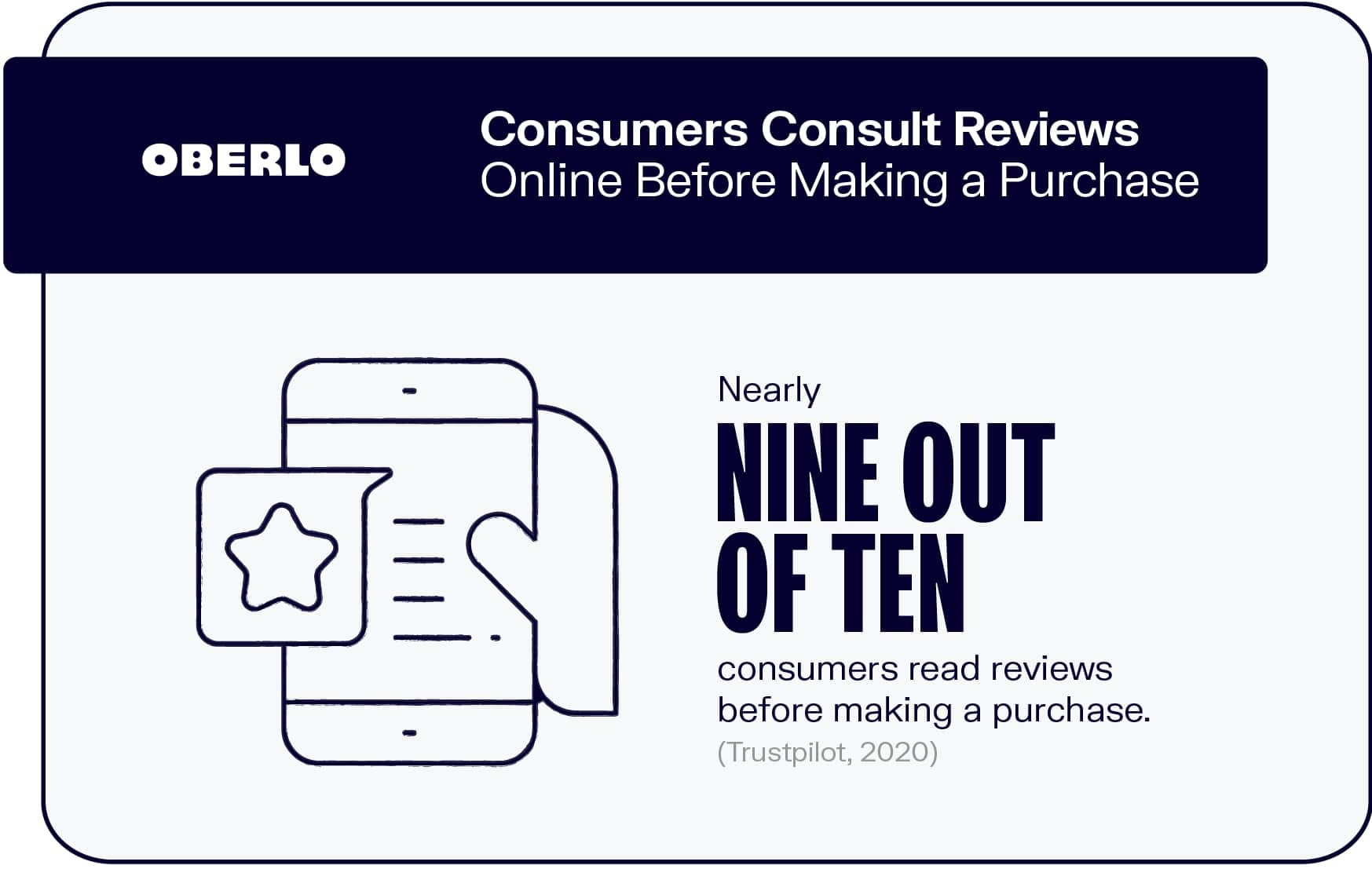 Consumers Consult Reviews Online Before Making a Purchase