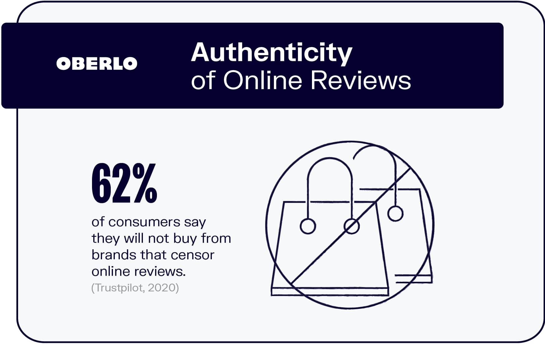 Authenticity of Online Reviews