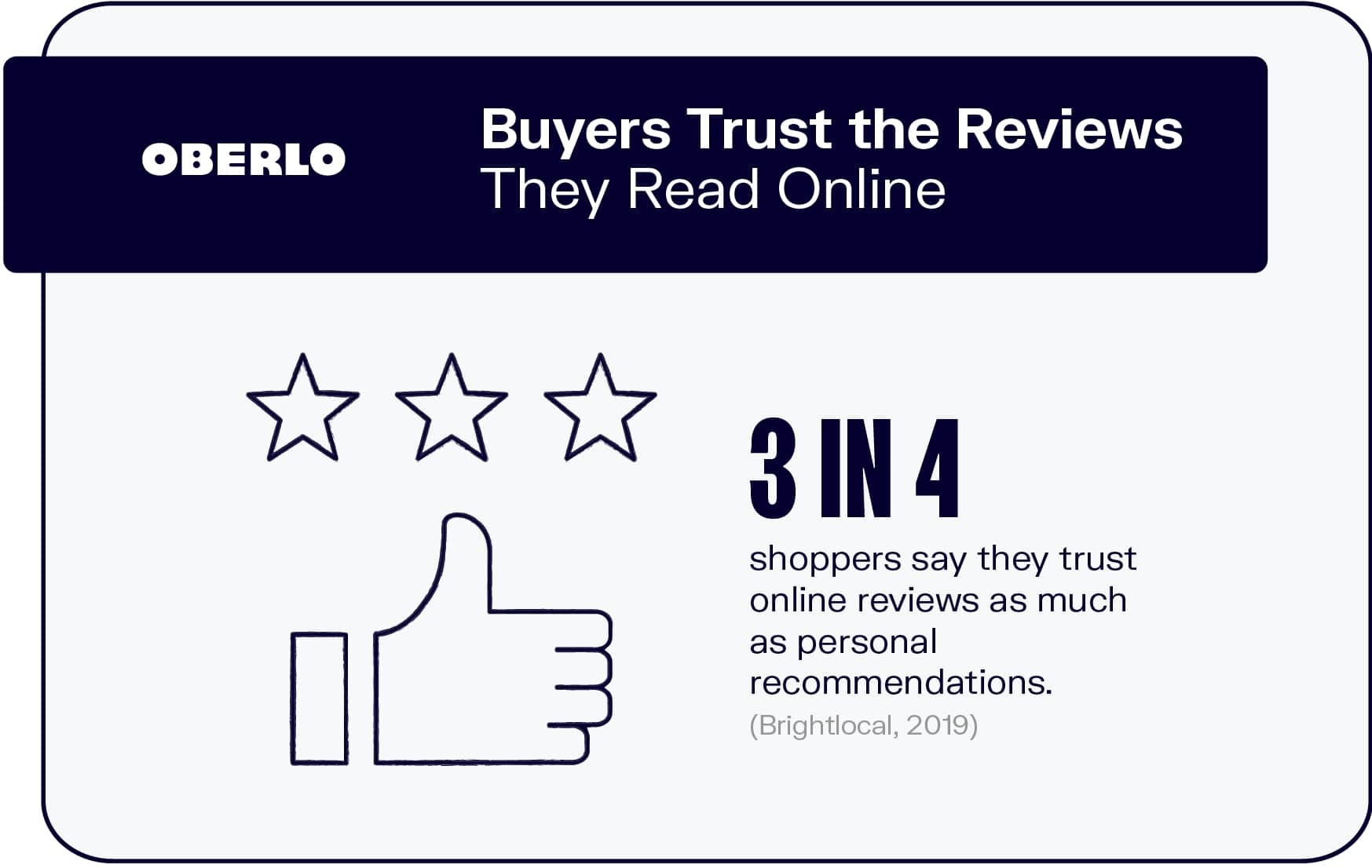 Buyers Trust the Reviews They Read Online