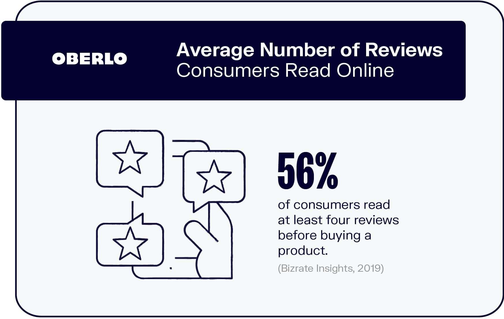 Average Number of Reviews Consumers Read Online