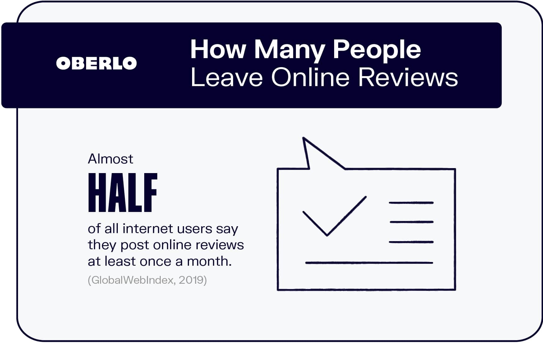 How Many People Leave Online Reviews