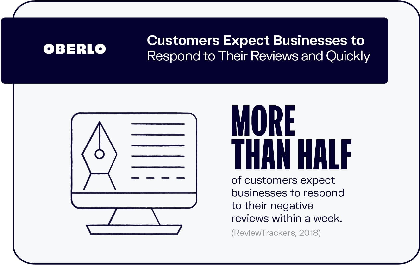 Customers Expect Businesses to Respond to Their Reviews and Quickly