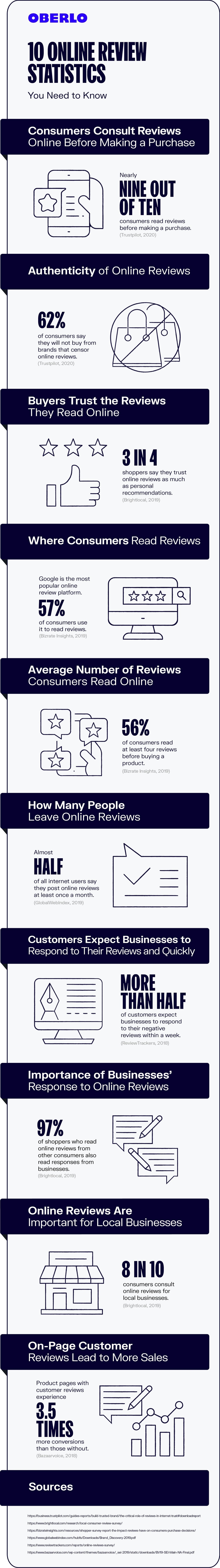 online review statistics 2020
