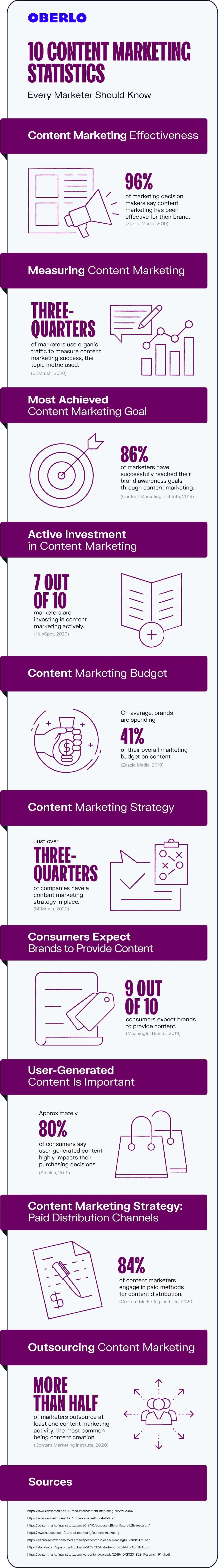 content marketing statistics 2020