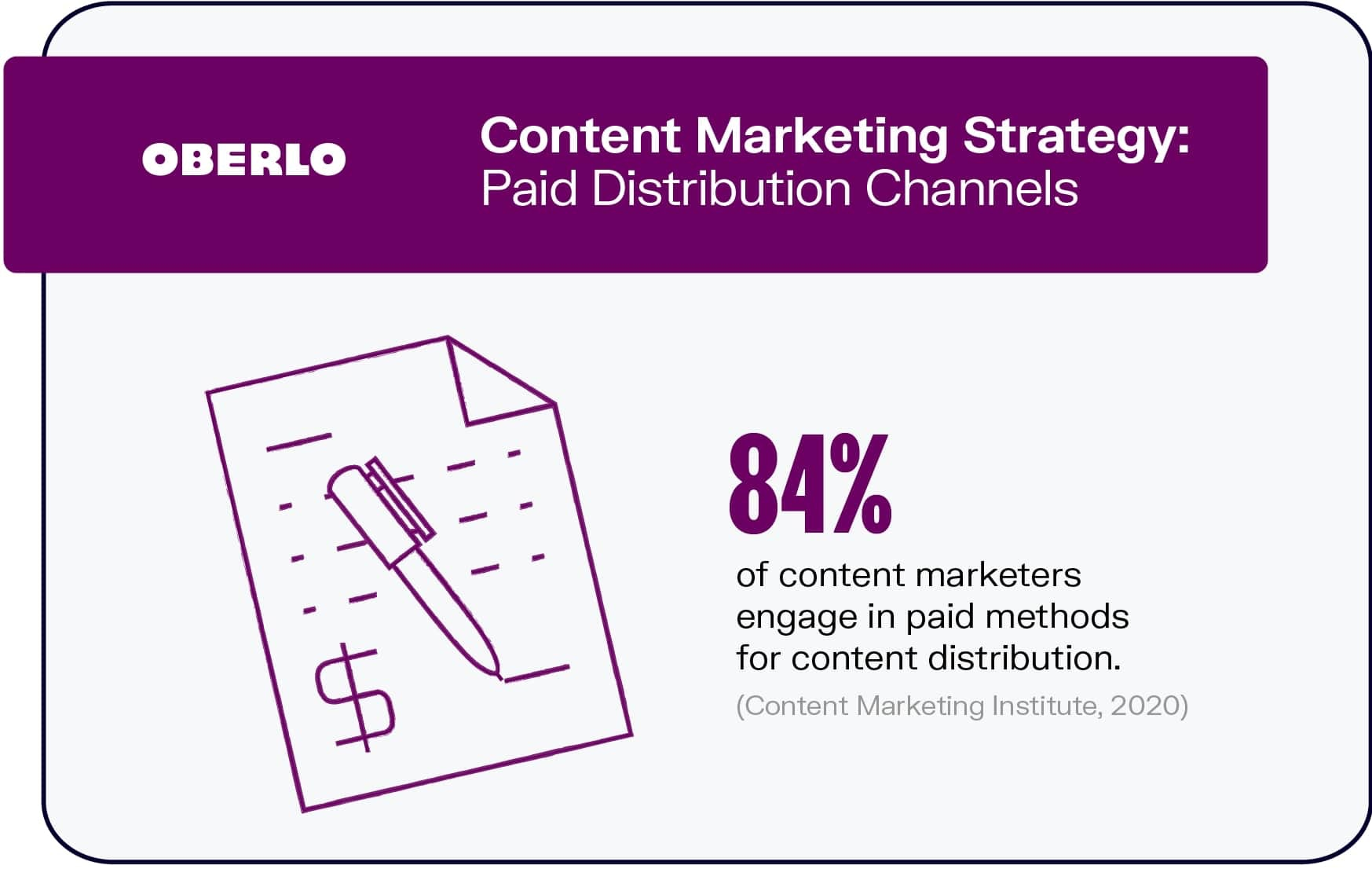 Content Marketing Strategy: Paid Distribution Channels
