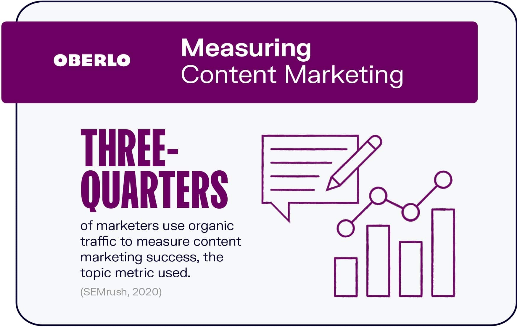 Measuring Content Marketing