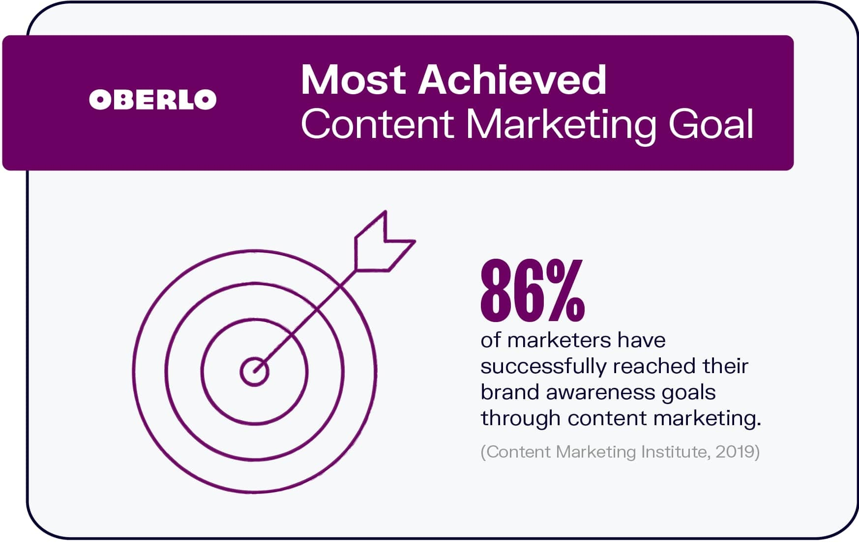 Most Achieved Content Marketing Goal