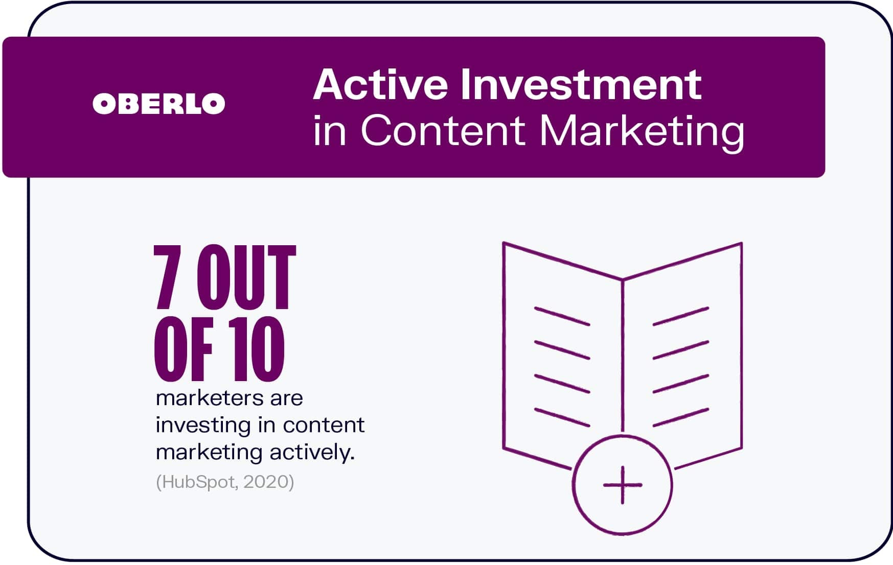 Active Investment in Content Marketing