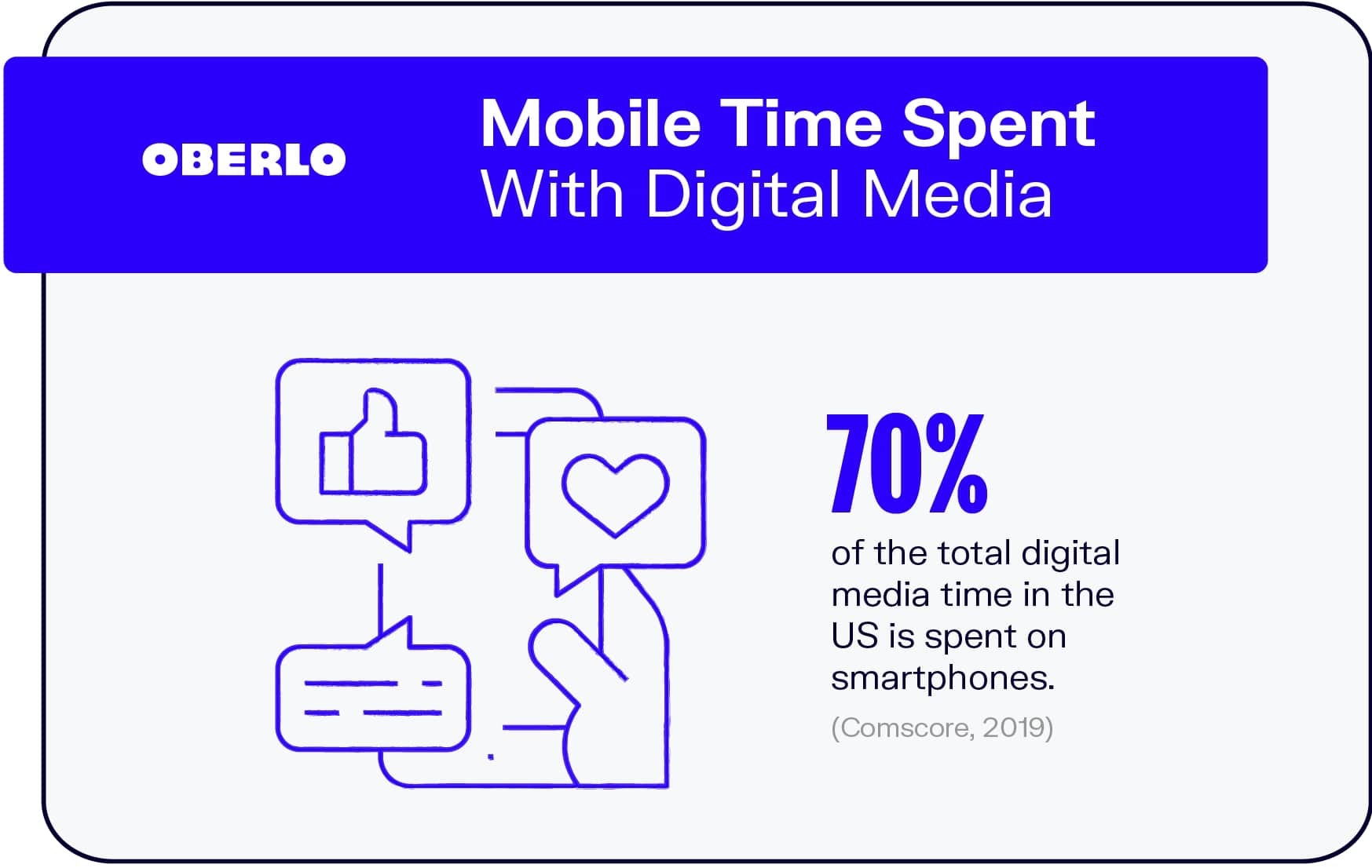 Mobile Time Spent With Digital Media