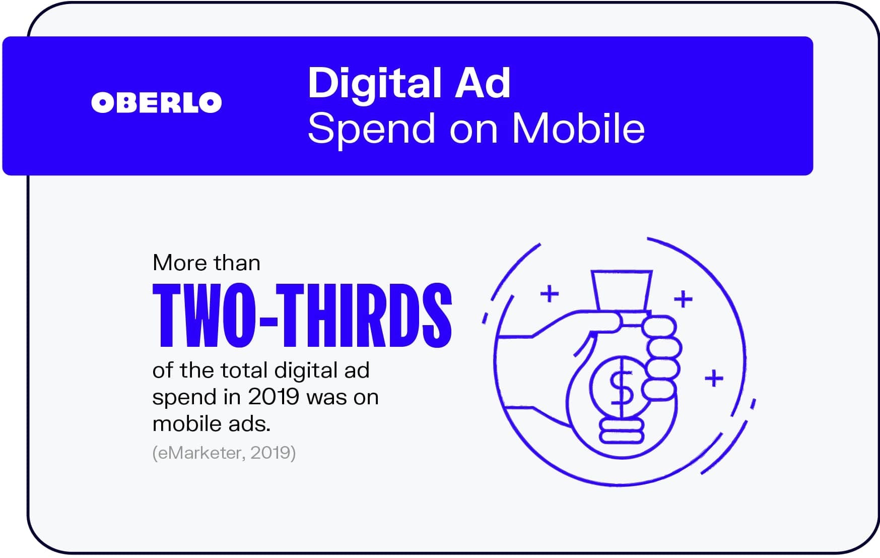 Digital Ad Spend on Mobile