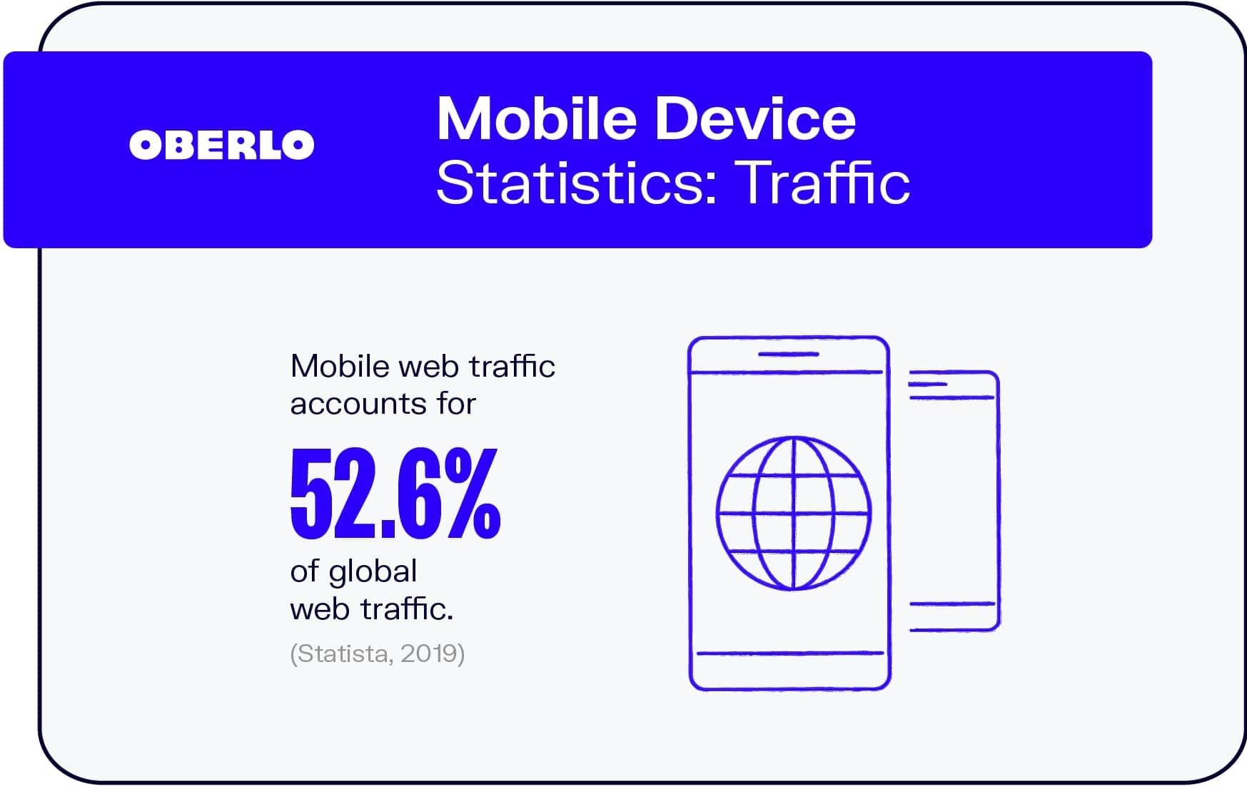 Mobile Device Statistics: Traffic