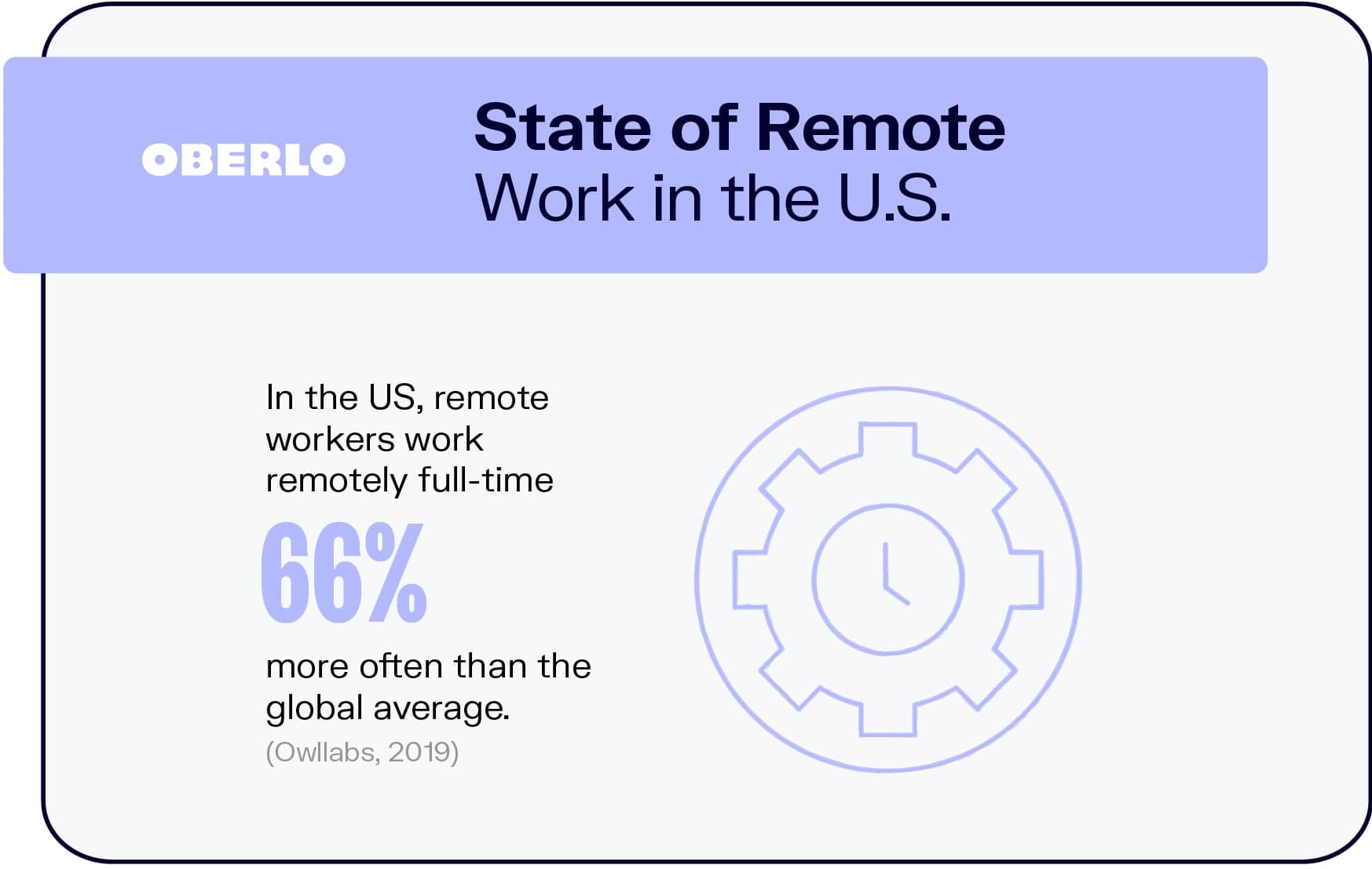 State of Remote Work in the U.S.