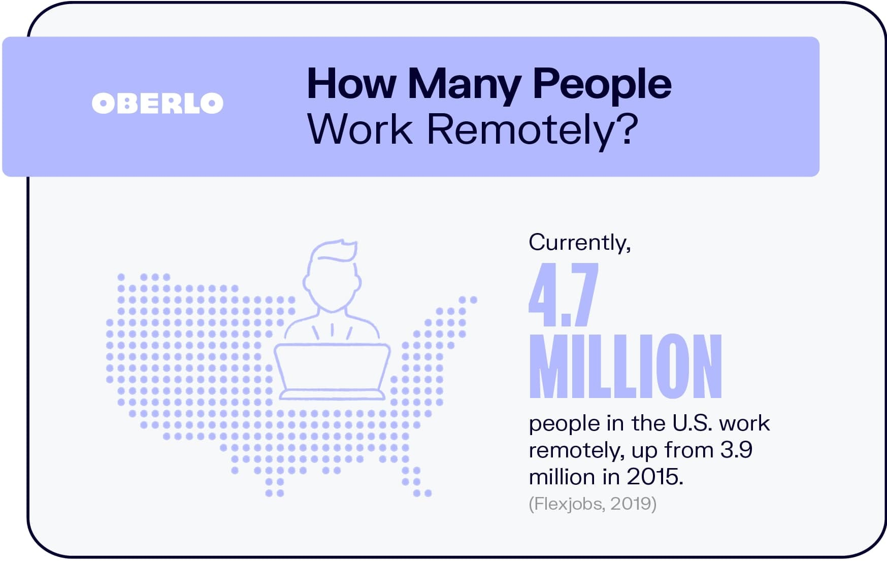 How Many People Work Remotely?