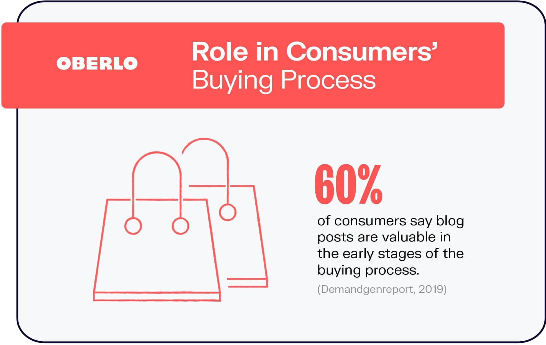 Role in Consumers' Buying Process