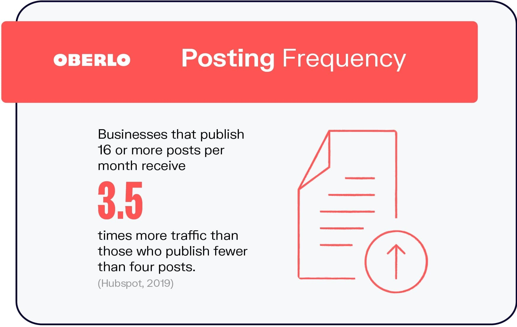 Blogging Statistics: Posting Frequency
