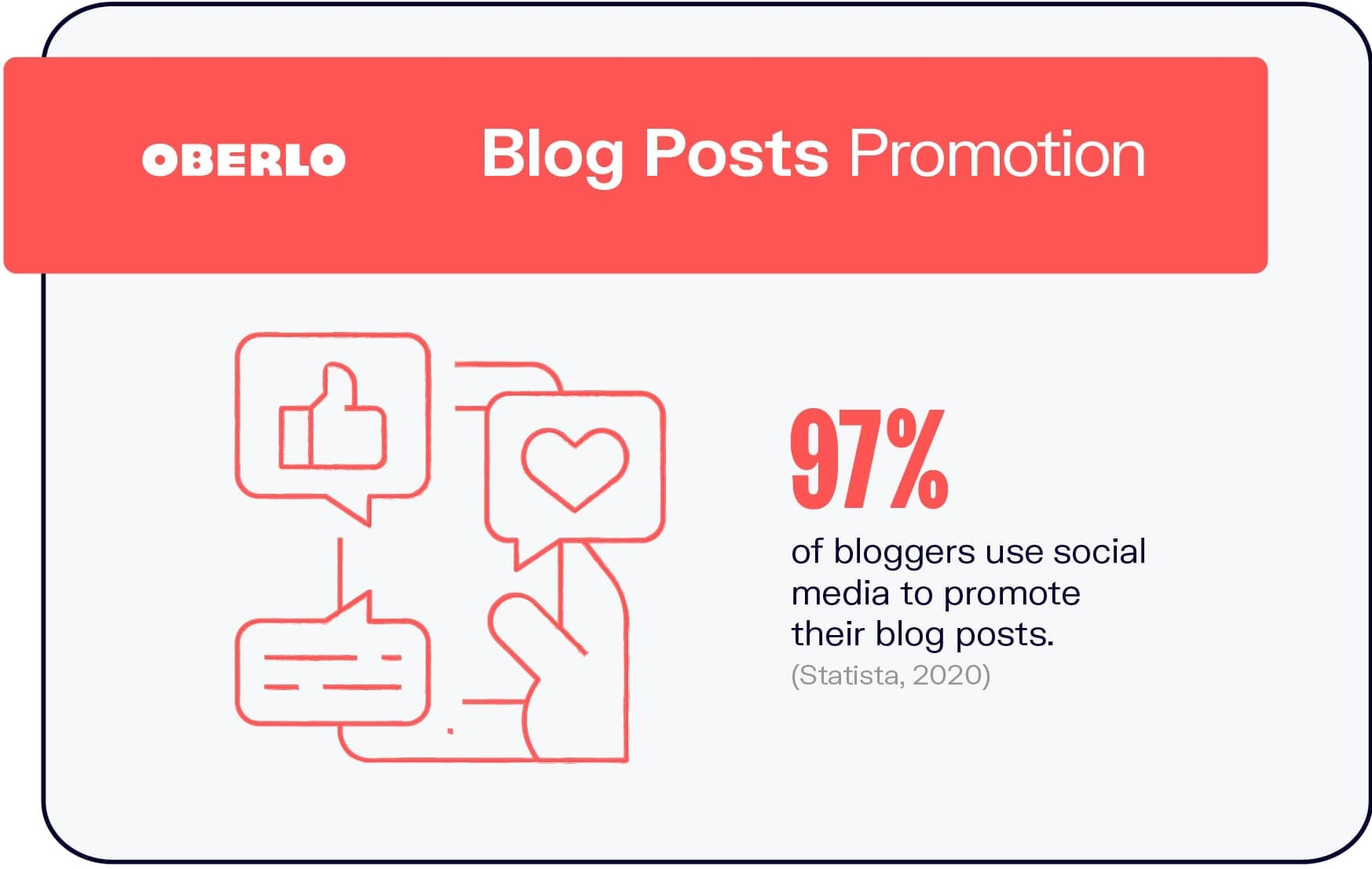 How Bloggers Promote Blog Posts