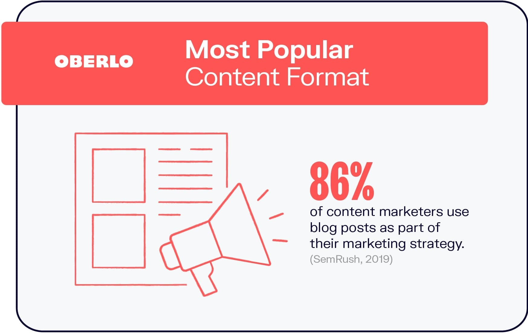 Most Popular Format Among Content Marketers