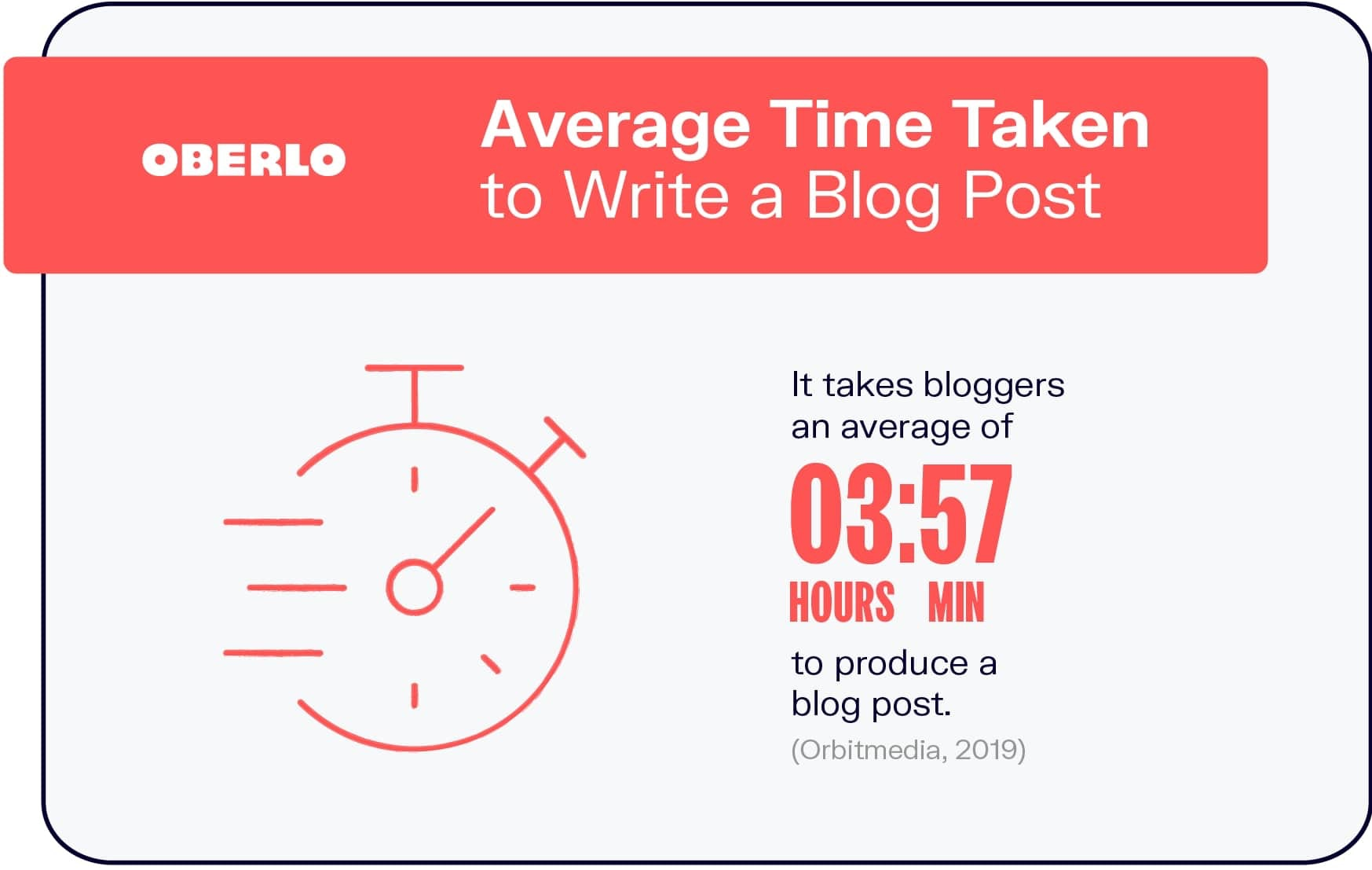 Average Time to Write a Blog Post