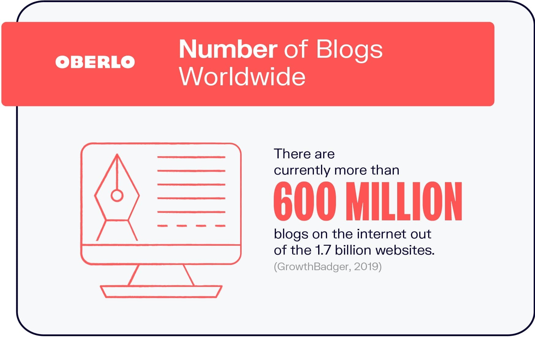 How Many Blogs Are There?