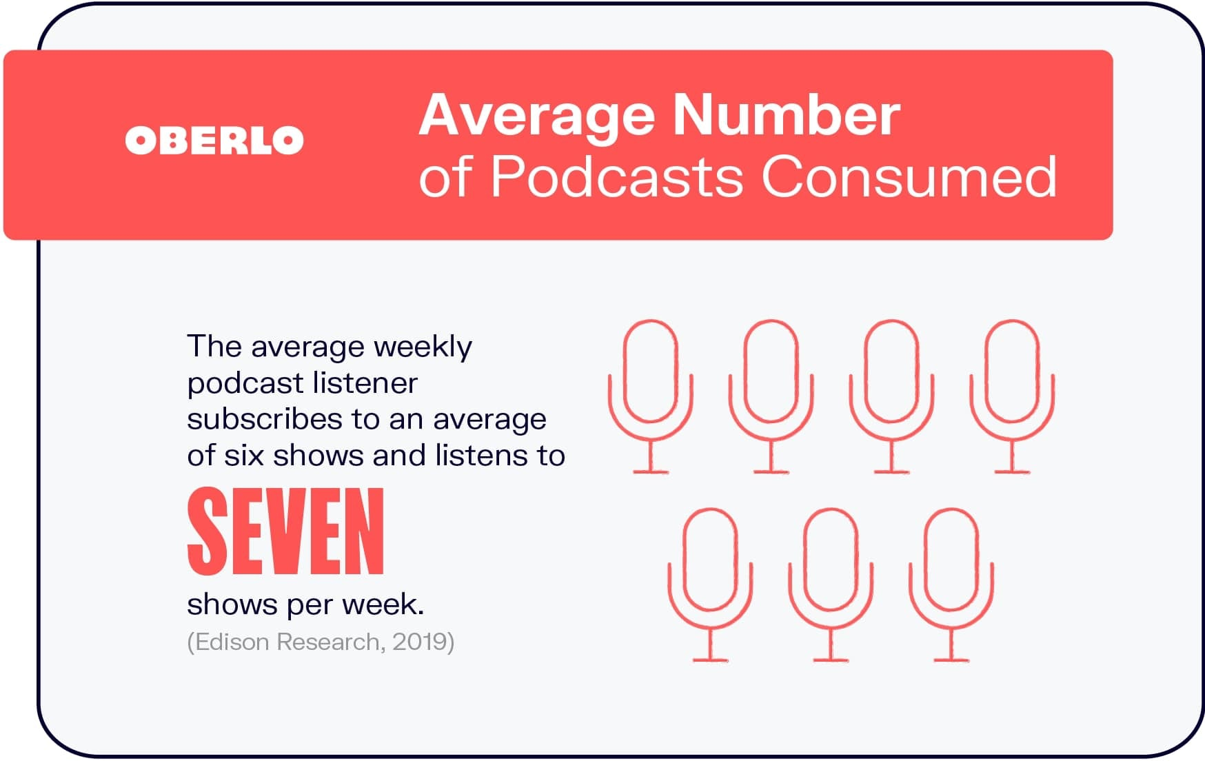 Average Number of Podcasts Consumed