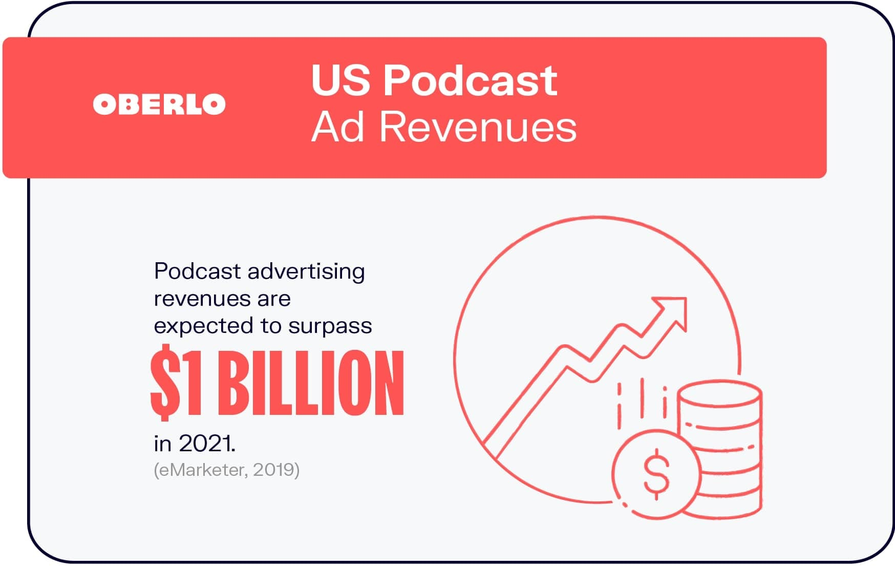 US Podcast Ad Revenues