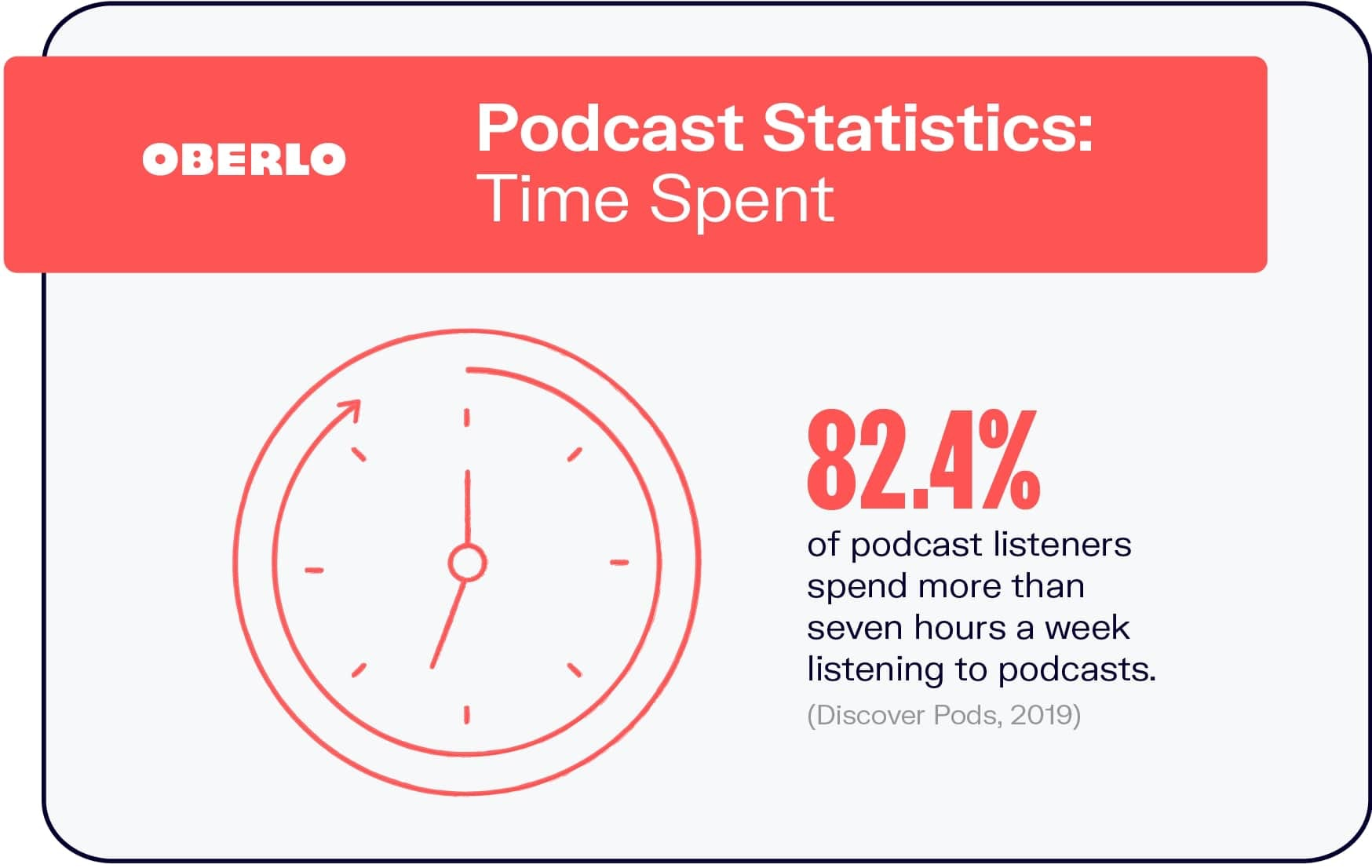Podcast Statistics: Time Spent