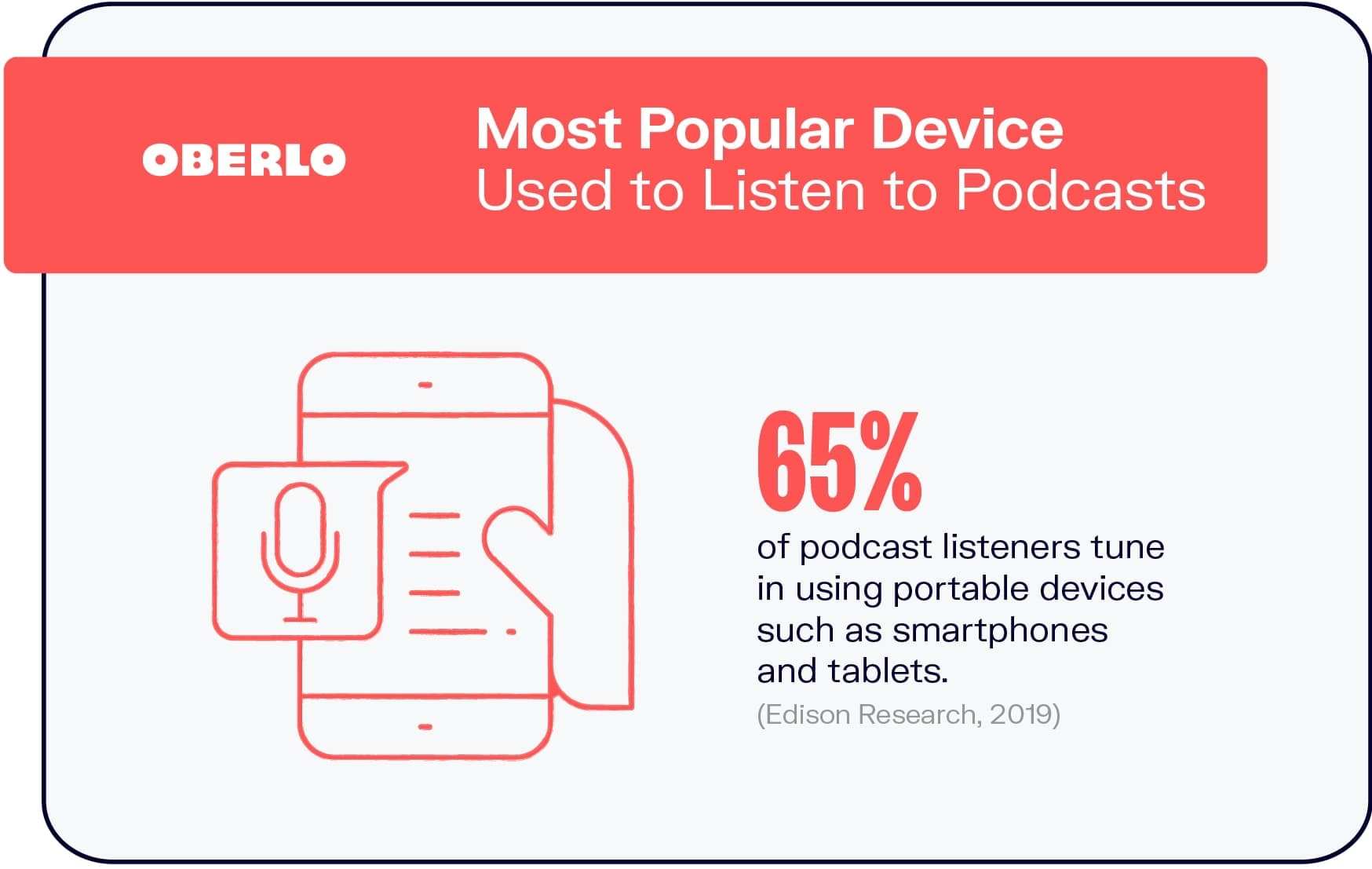 Most Popular Device Used to Listen to Podcasts