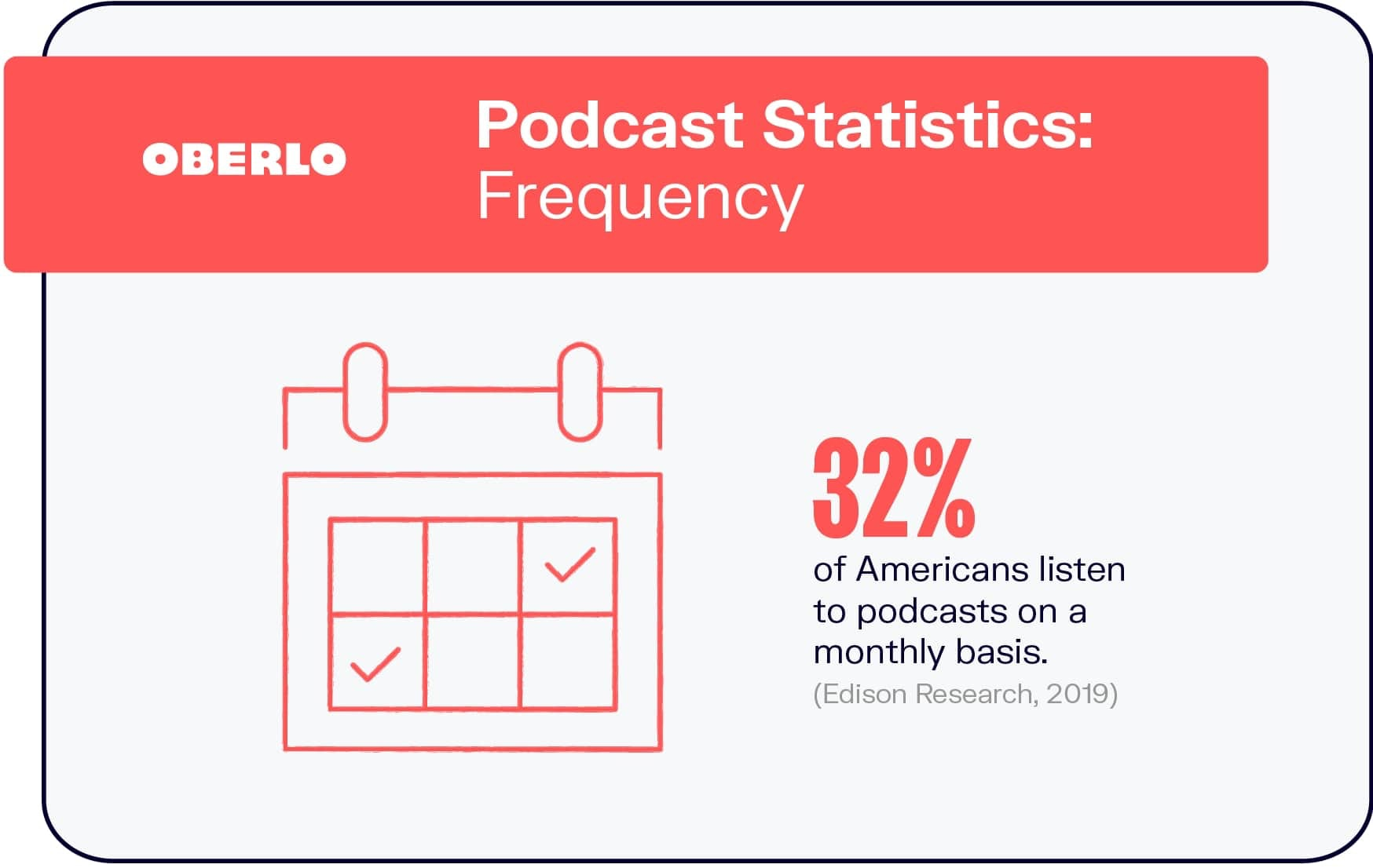 Podcast Statistics: Frequency