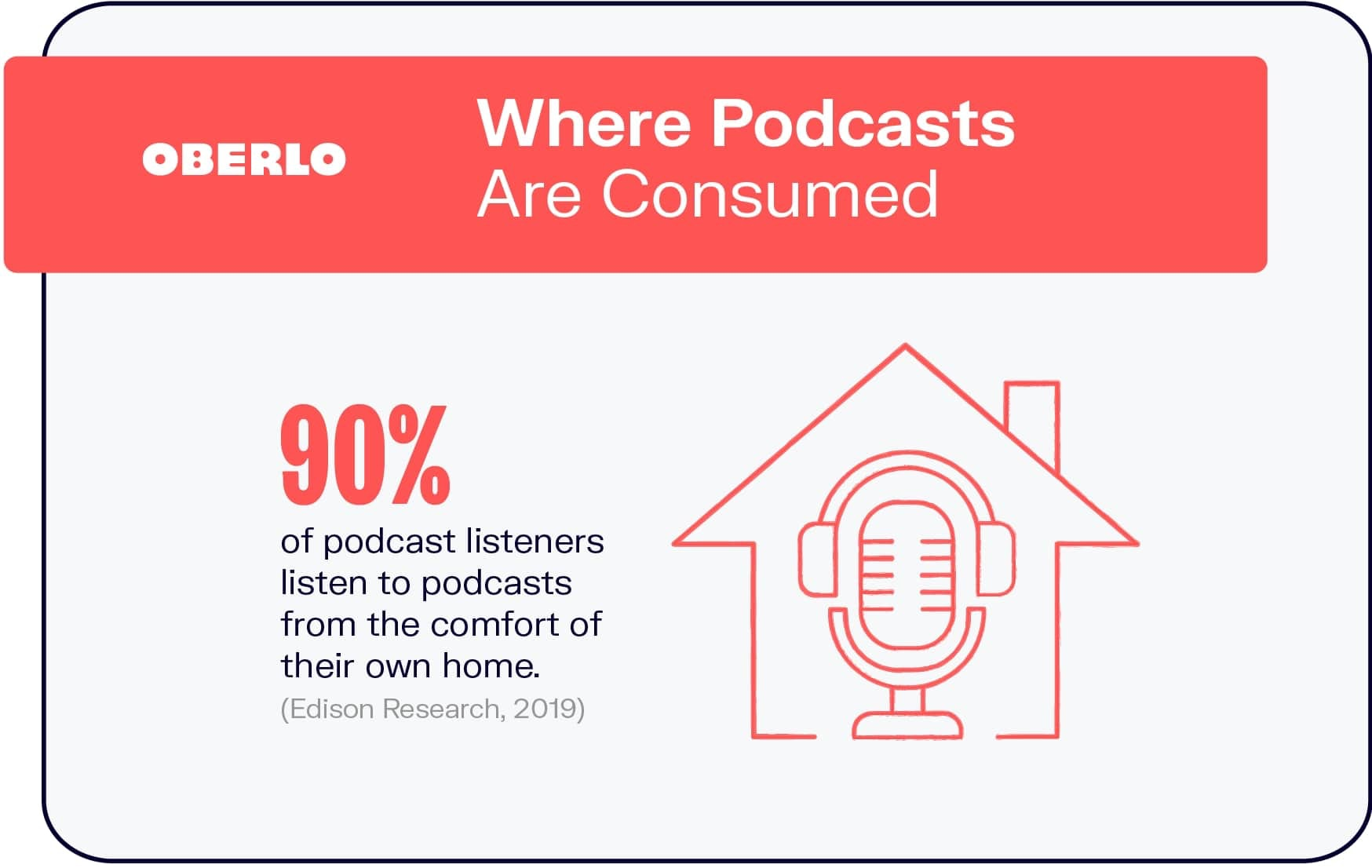 Where Podcasts Are Consumed
