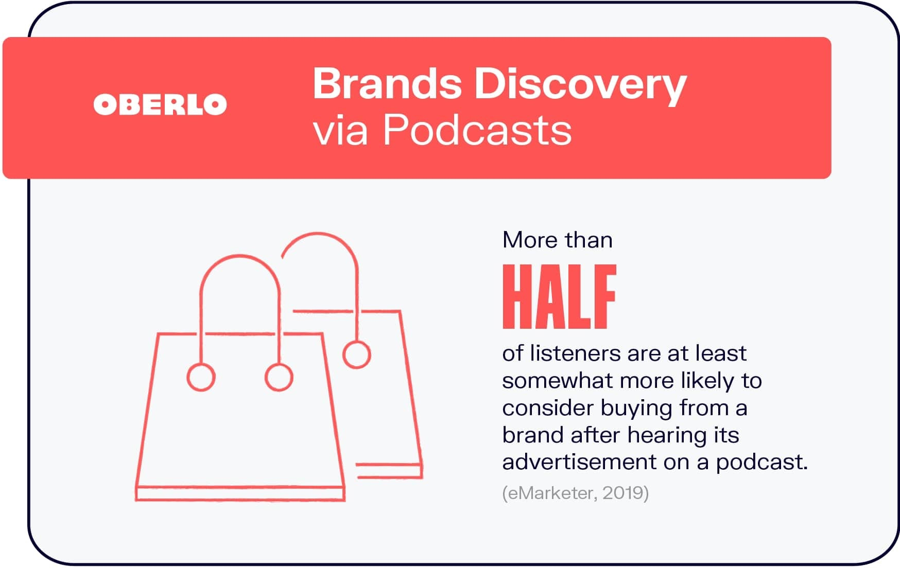 Brands Discovery via Podcasts