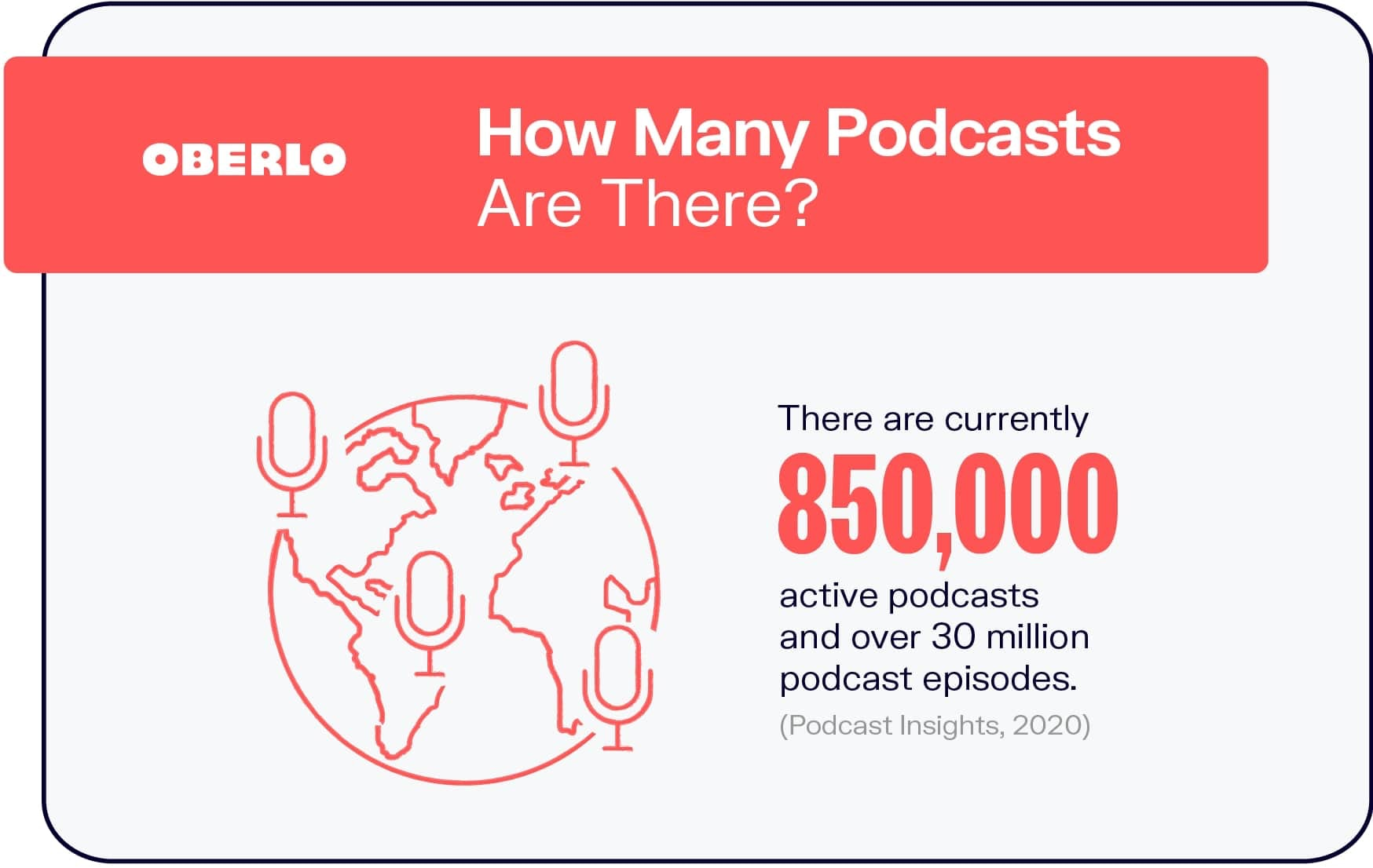 How Many Podcasts Are There?