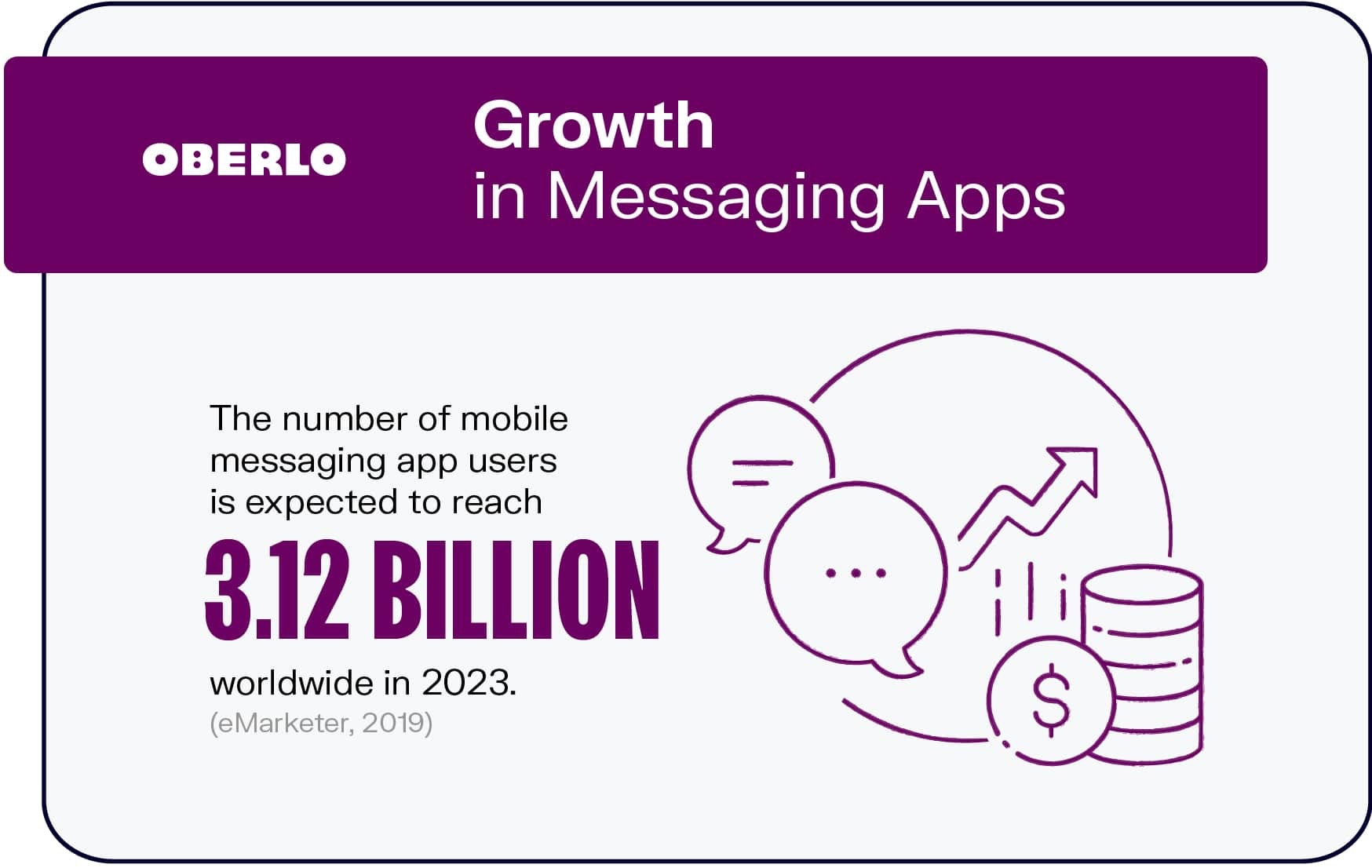 Growth in Messaging Apps