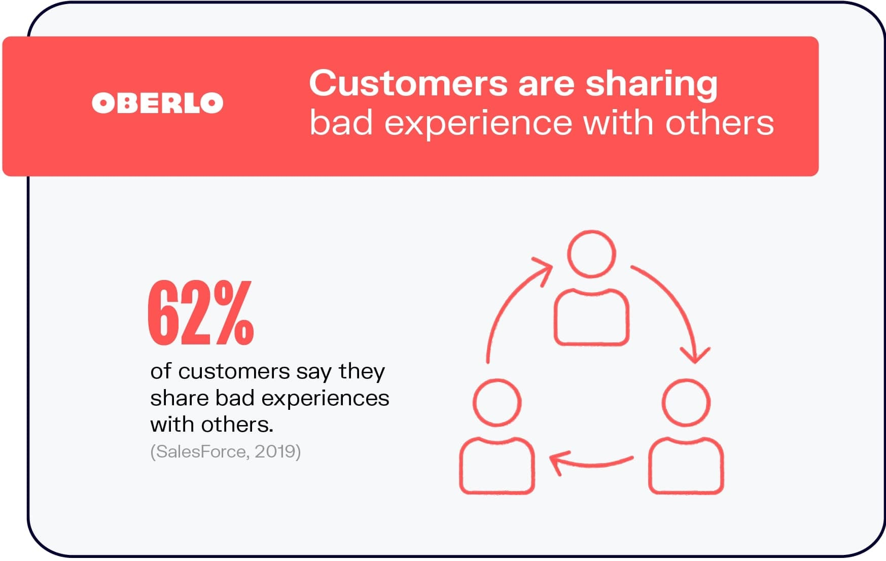 Poor Customer Service Experiences Are Shared