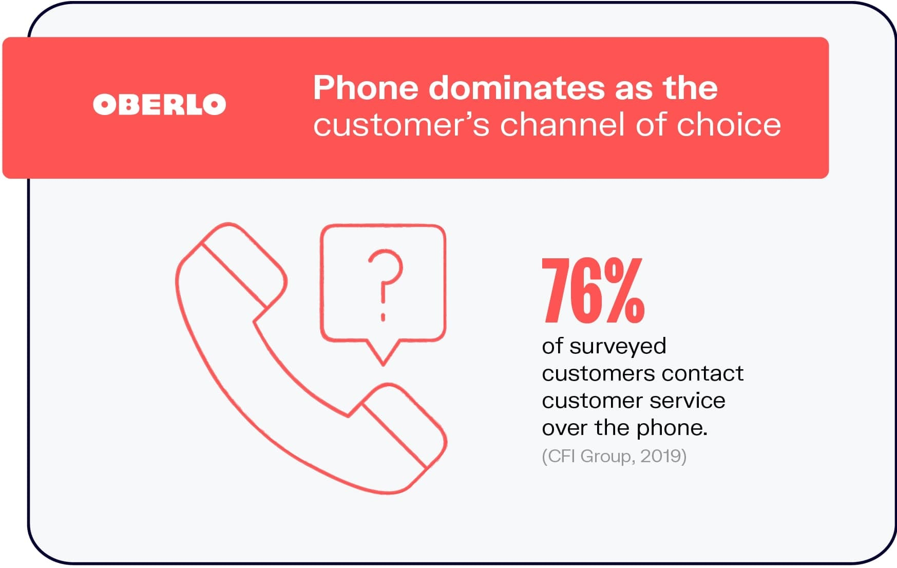 Phones As Medium of Choice For Customer Support