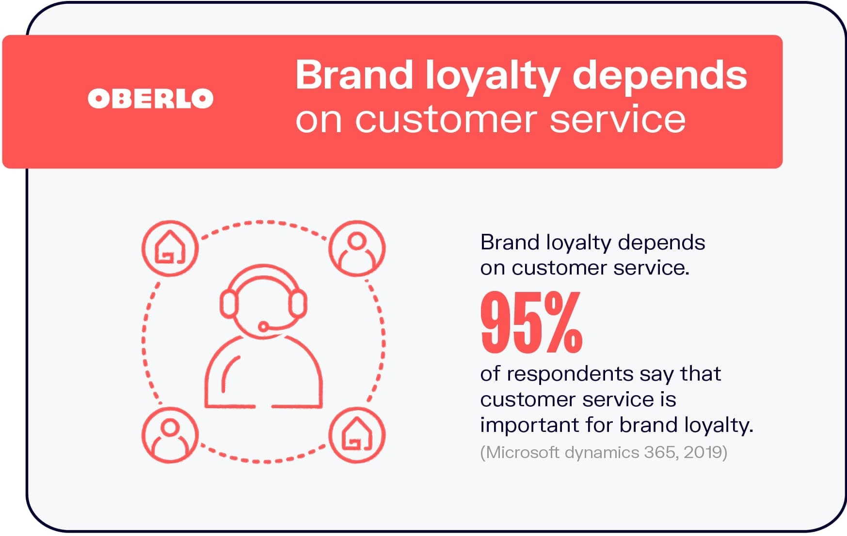 Brand Loyalty Depends on Customer Service