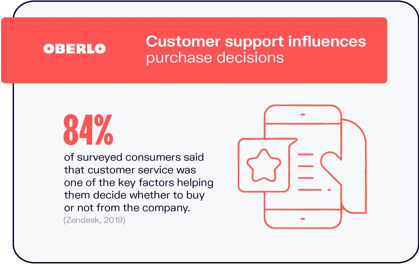 Customer Service Influences Purchase Decisions