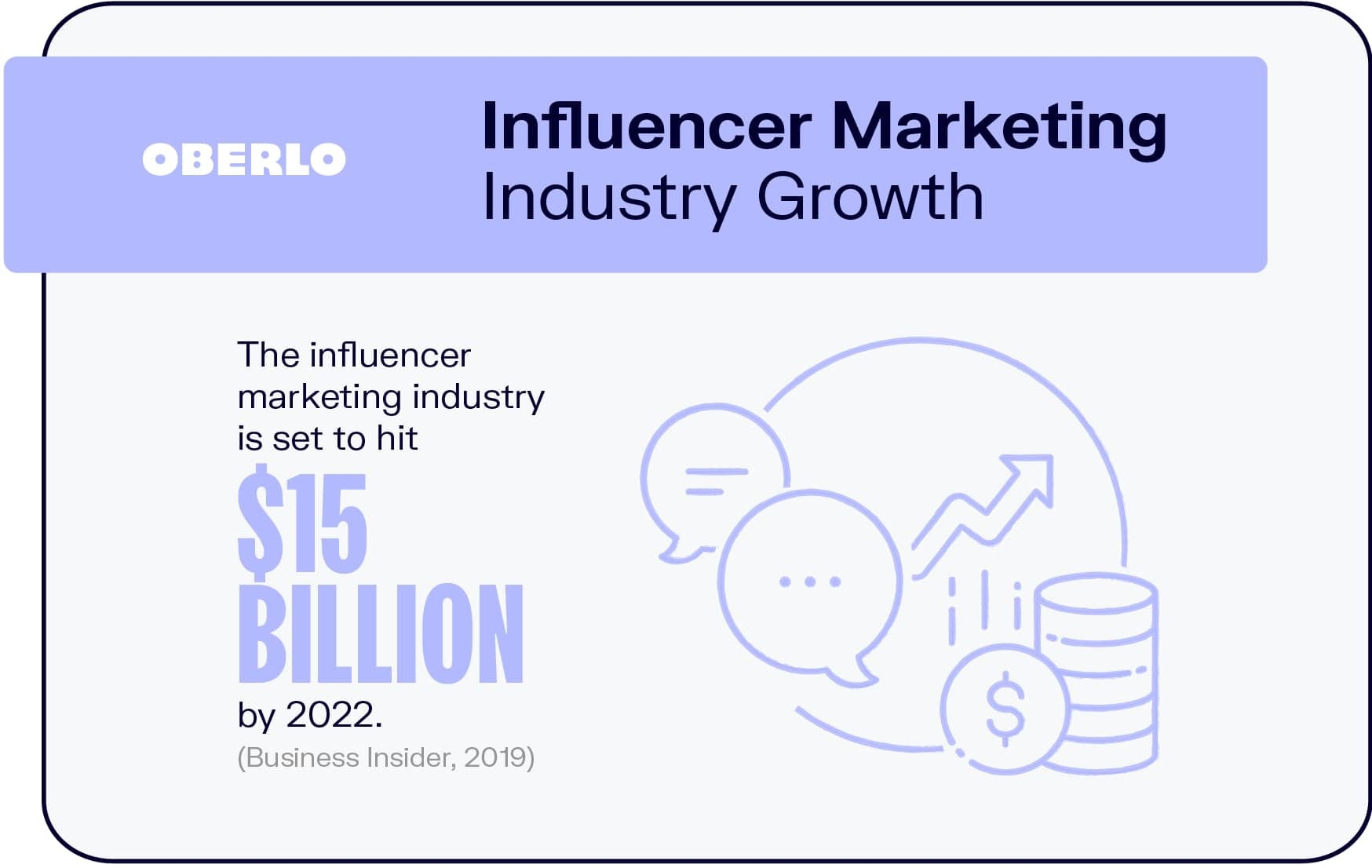 Influencer Marketing Industry Growth
