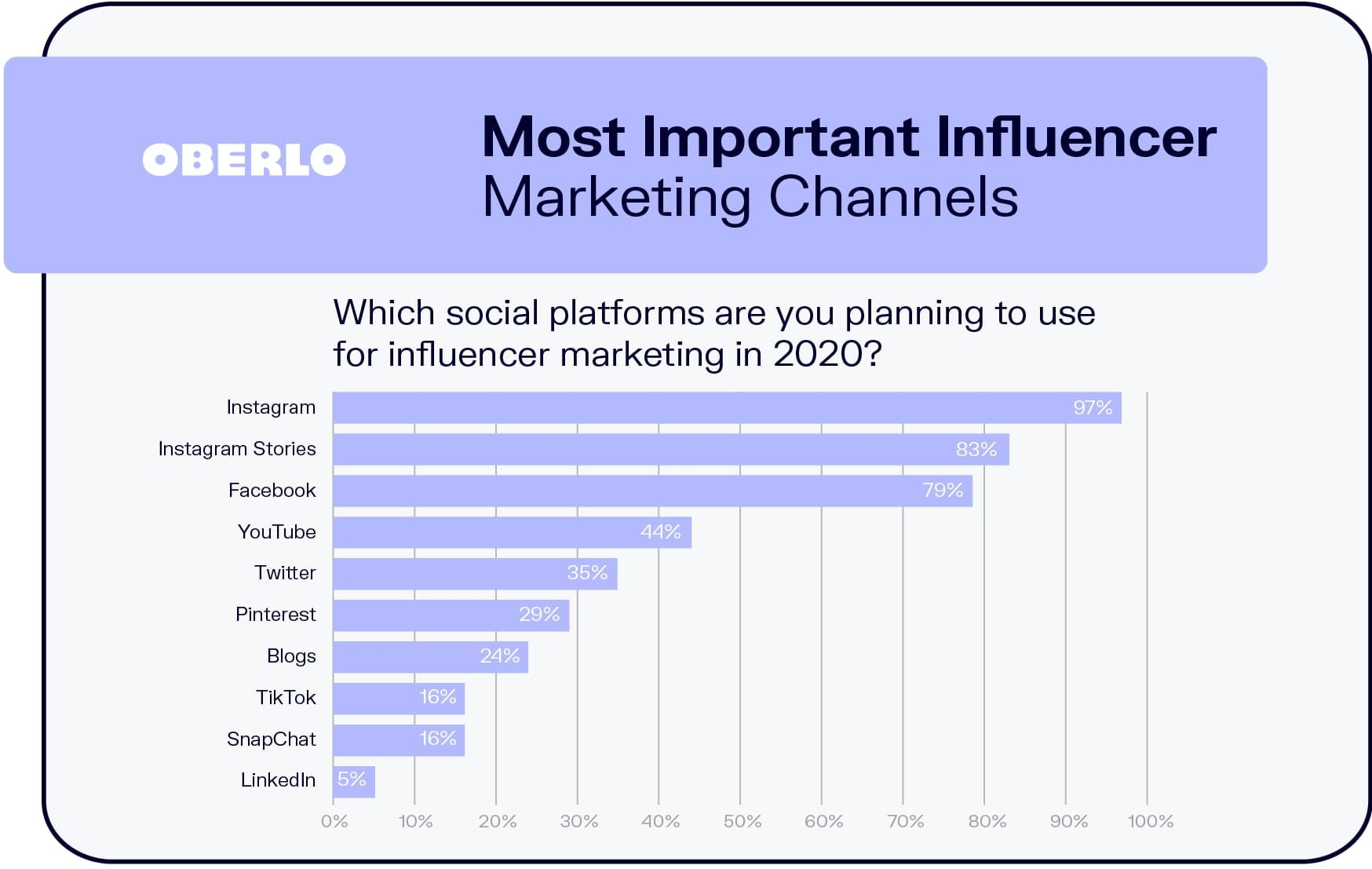 Most Important Influencer Marketing Channels